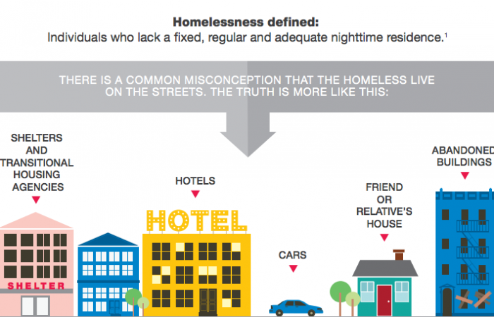 homelessness-defined-700x450